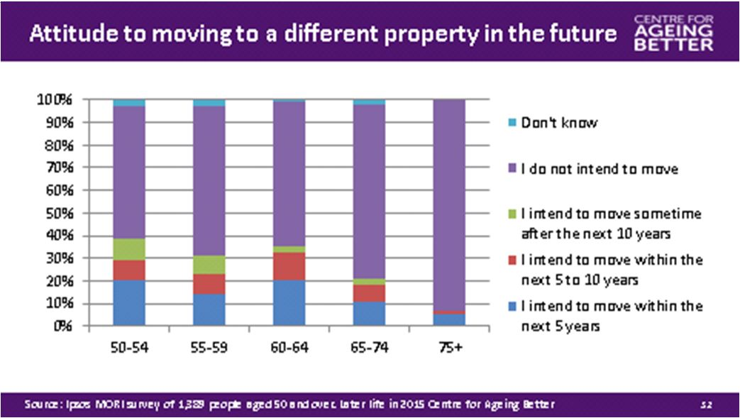 Older people's attitudes to moving home - Ipsus Mori for the Centre For Ageing Better
