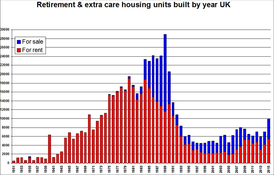 EAC graph of retirement and extra care housinh properties built by year