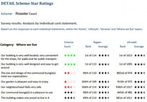 Rossiter Court rating